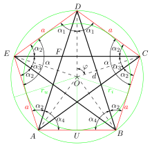 fig 2 Pentagone Pentagram