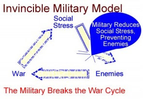 New Invincible Defense Technology approach addresses social stress, thereby ending war, terrorism and violence.